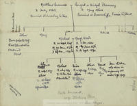Draft family pedigree by [John Cusack], beginning with the generation before Michael and Margaret Cusack, and ending with the next generation [his own], listing five children by name, and stating that four died in infancy under 8 years of age.